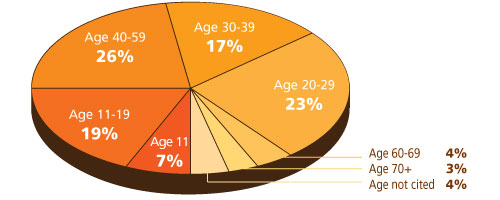 Crash by age
